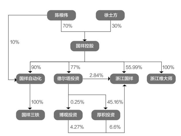 前董秘接盘亏损资产 浙江国祥昔日卖壳如今再闯IPO