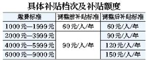 北京城乡居民养老保险参保缴费上限提至9000元