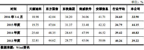 思特奇揠苗式扩张困境 孙悦老公两度年底补业绩