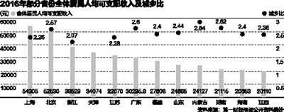 全国各省人均收入大比拼: 6省份破3万 京沪超5万