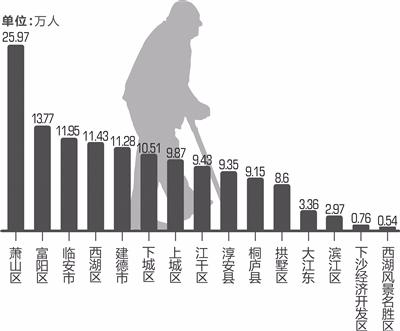 中国人口数量变化图_中国城市人口历年数量