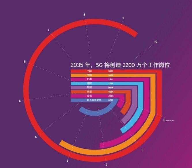 高通发布《5G经济》研究报告 5G将如何影响全球经济