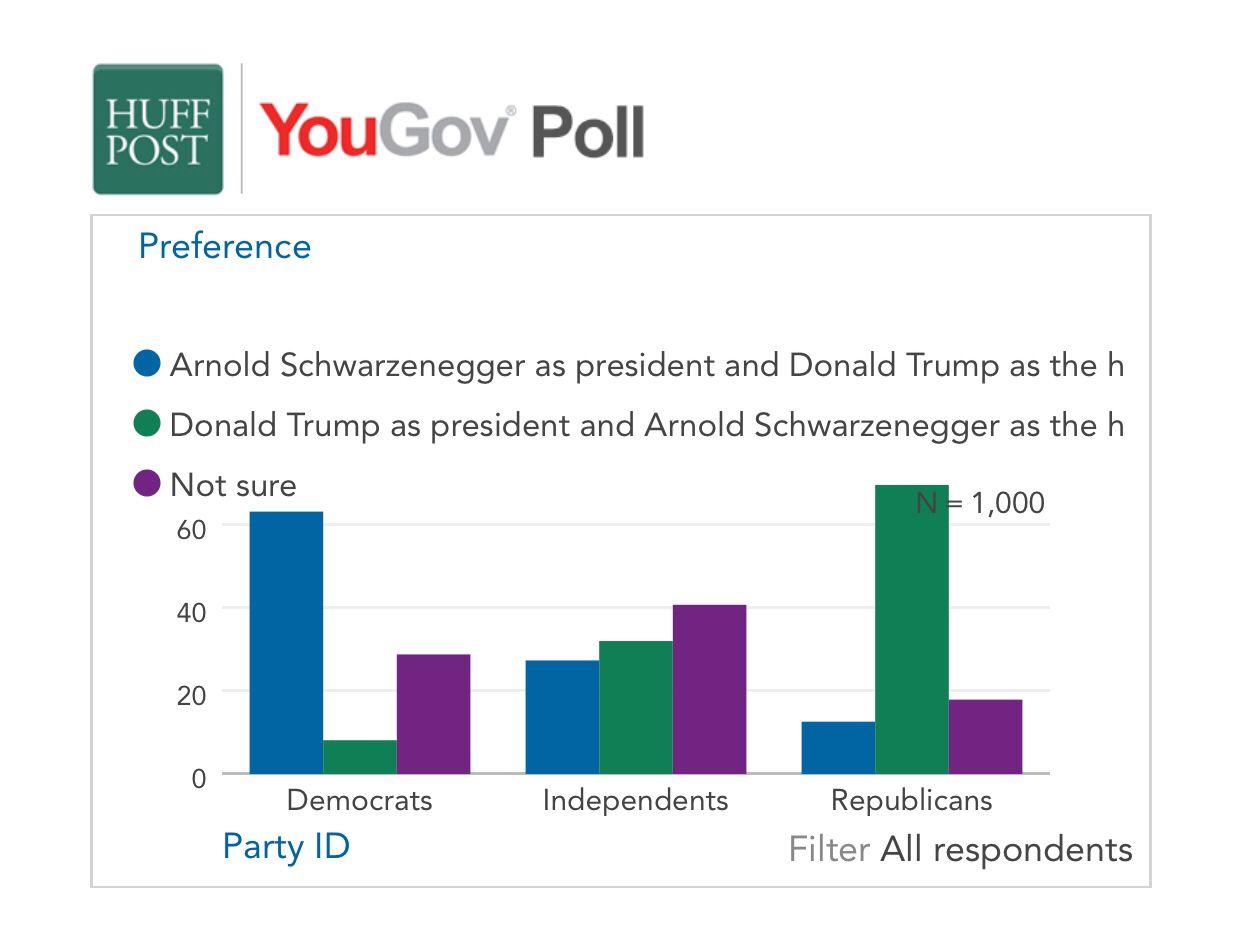 美民调:超过1/3受访美国人希望特朗普与施瓦辛格交换工作