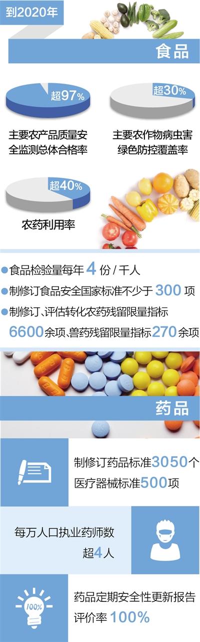 食药监总局局长破解食品生产十大潜规则