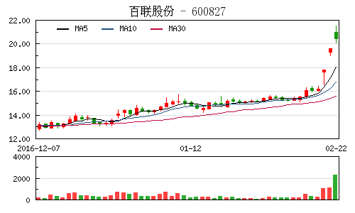 """百联股份回复上交所称未涉及""""新零售"""""""