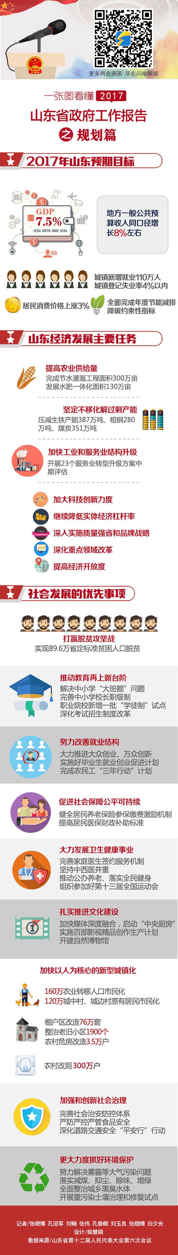 一张图看懂2017年山东省政府工作报告之规划篇