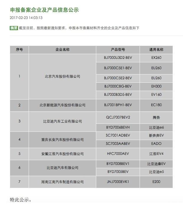 共14款 北京新一批新能源备案信息公示
