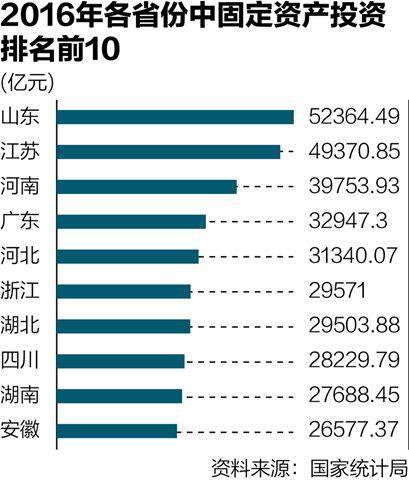 2016年各省投资比拼:山东超5万亿称冠全国