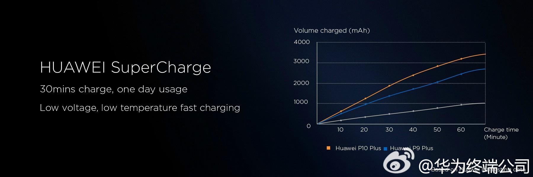 手机充电要快,更要安全!#HUAWEIP10#系列采用华为最新SuperCharge快充技术,支持低
