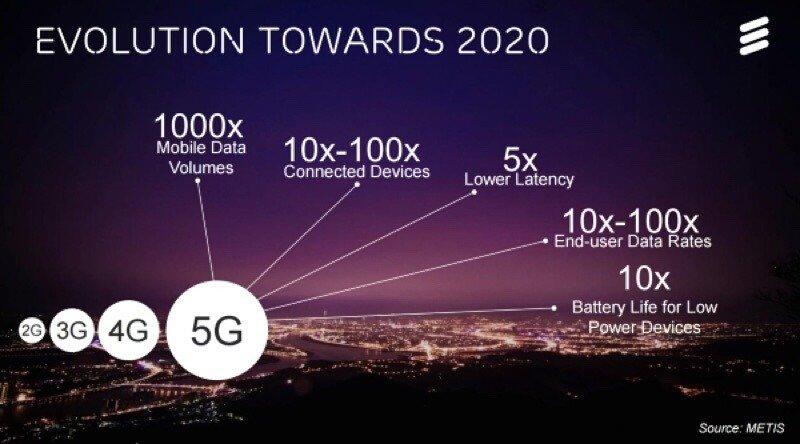 5G技术规范草案出台 下载速度至少100Mbps