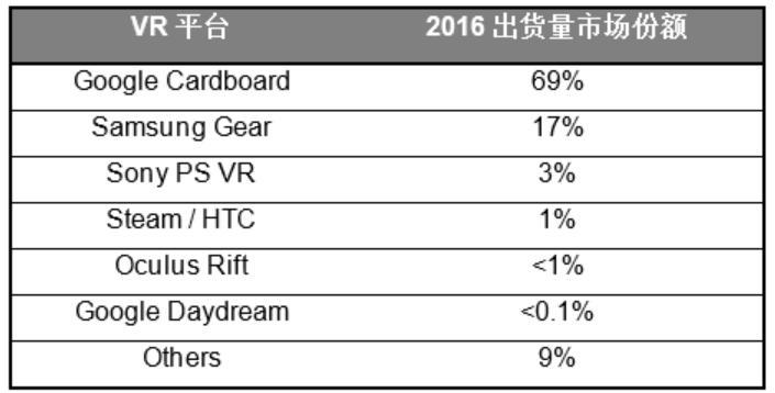 MWC2017:谷歌主宰VR头戴出货量 三星成营收冠军