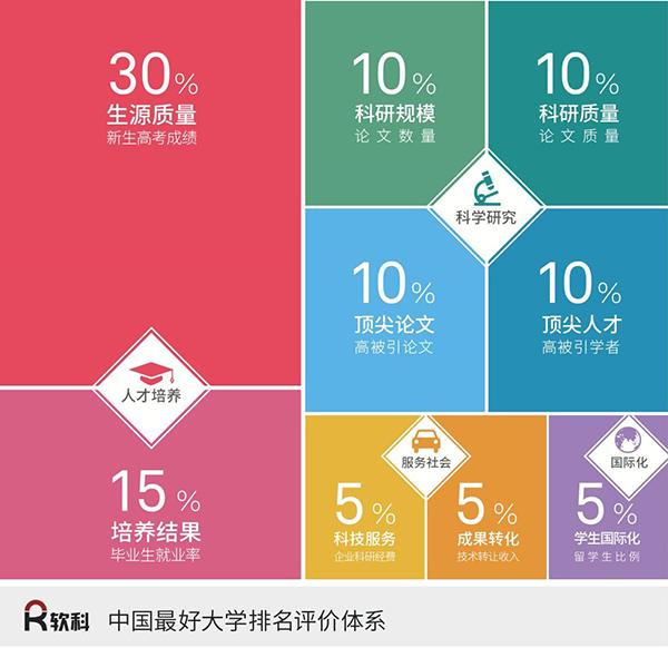 2017中国最好大学500强出炉:清华、北大、浙大列前三