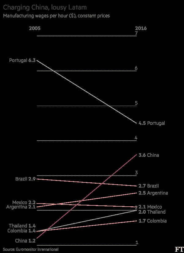 英媒:中国制造业平均工资飙升 时薪十年涨至三倍