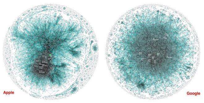 苹果与谷歌专利拥有者信息图对比