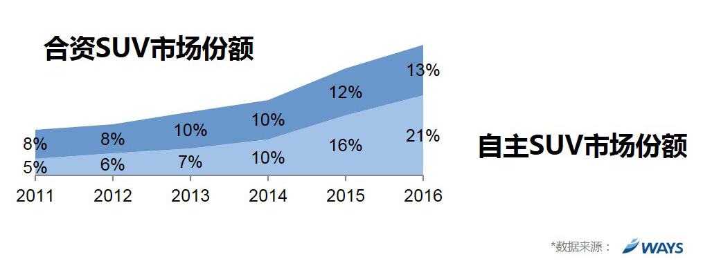 自主SUV爆发式增长只是乘了消费者偏好的东风?