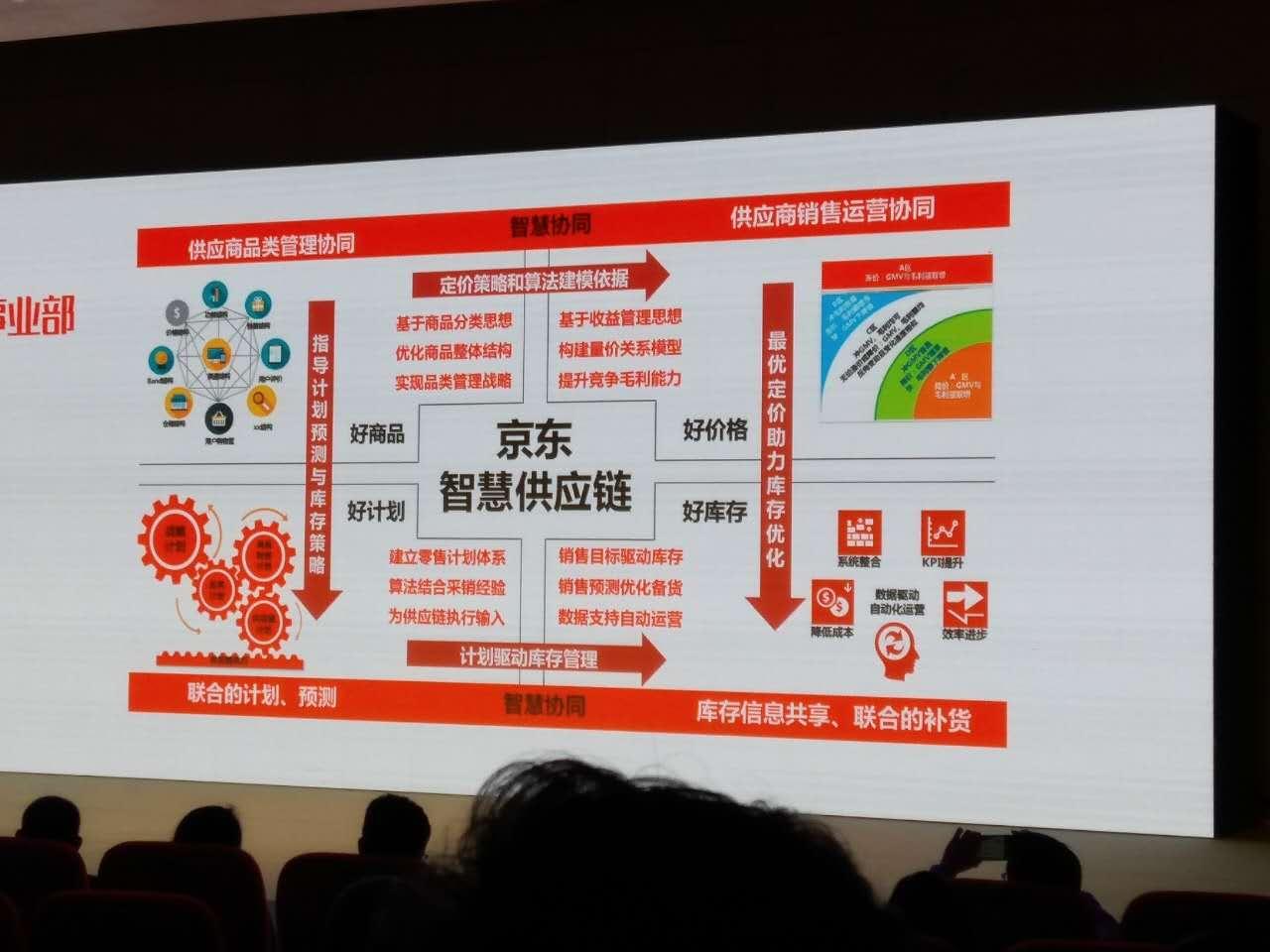 京东智慧供应链战略发布:80%商品定价靠人工智能