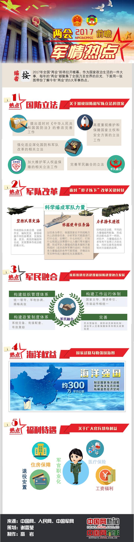 【两会前瞻】一张图了解五大军事热点