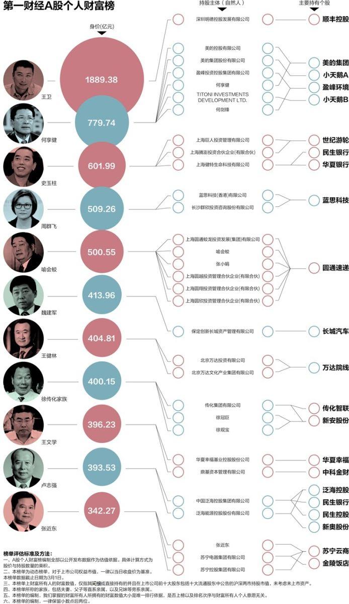 """A股成富豪""""钱袋子"""": 限售股解禁非身家"""