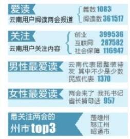 【数字两会】云南网友看两会 创业话题最关注