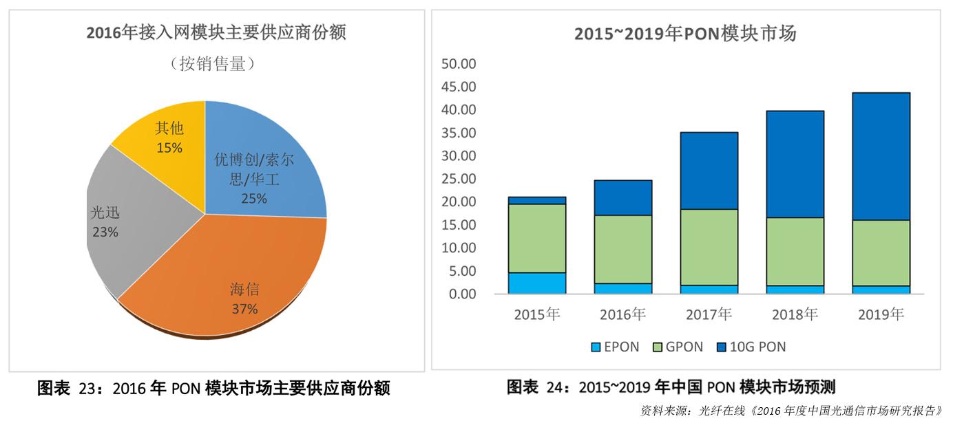 10G PON普及助力网速升级 海信出货量稳居全球第一