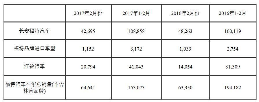 福特汽车2月在华销量再度增长 锐界、金牛座引关注