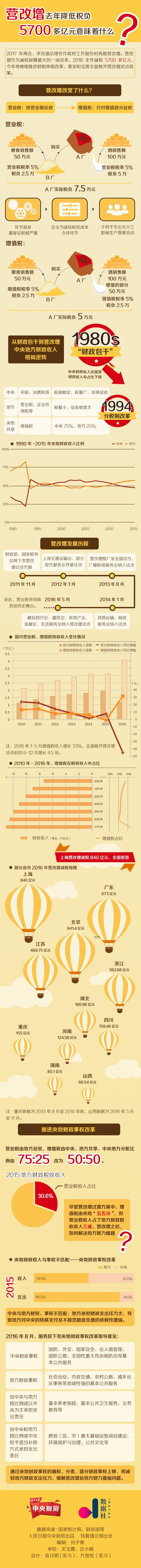 营改增去年降低税负5700多亿元意味着什么?