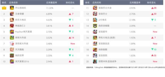 途游斗地主入榜Top20 棋牌游戏留存涨幅高