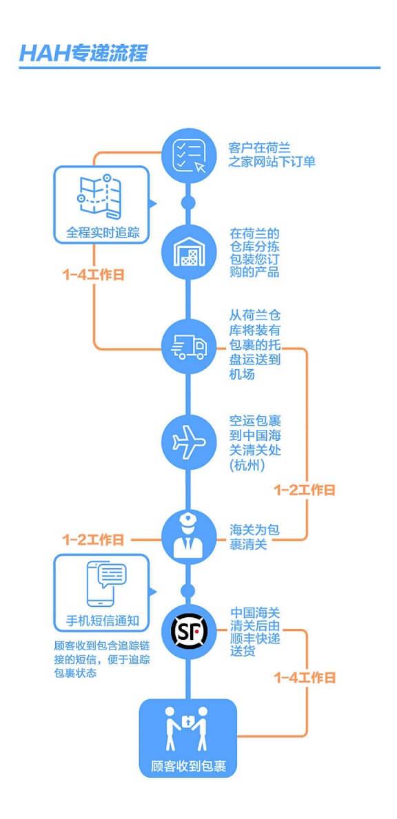 抢滩中国,荷兰跨境电商的中国之路!