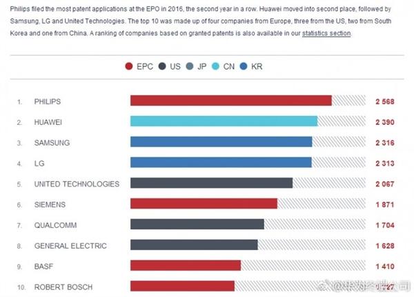 华为欧洲专利申请量跃居第二:领先三星、高通