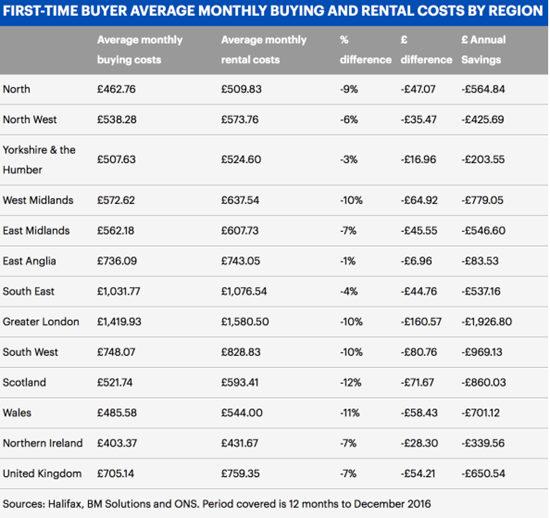 英国房价高 迫使买房租房差距日益缩小