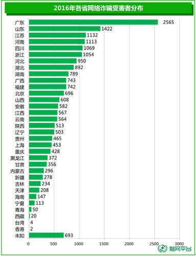 大数据解读315 360发布《中国互联网用户消费维权报告》