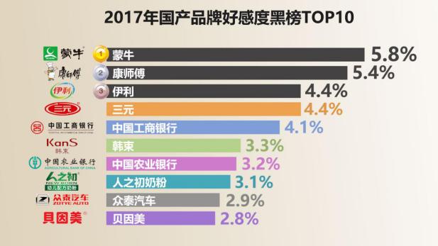 2017年国产及外资品牌好感度红黑榜出炉