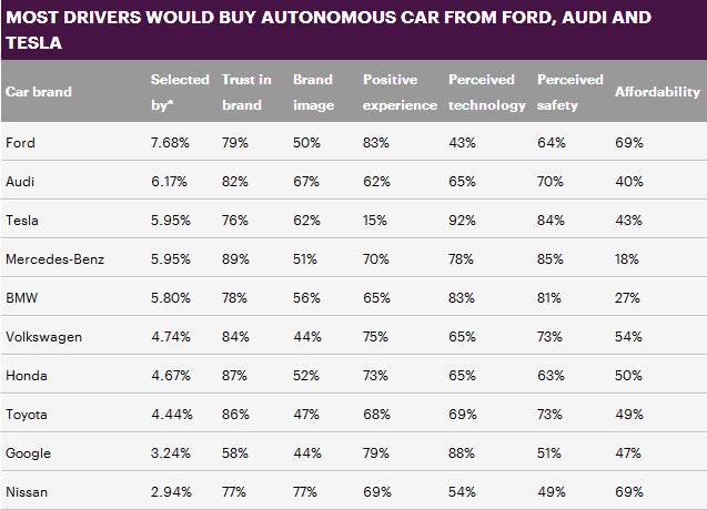 英国人最青睐十大无人驾驶车品牌揭晓 科技公司靠边站