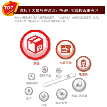 3•15中国网民消费维权报告发布 快递与电商成投诉热点