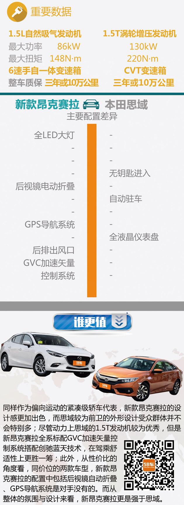 昂克赛拉过招本田思域 运动型车怎么选