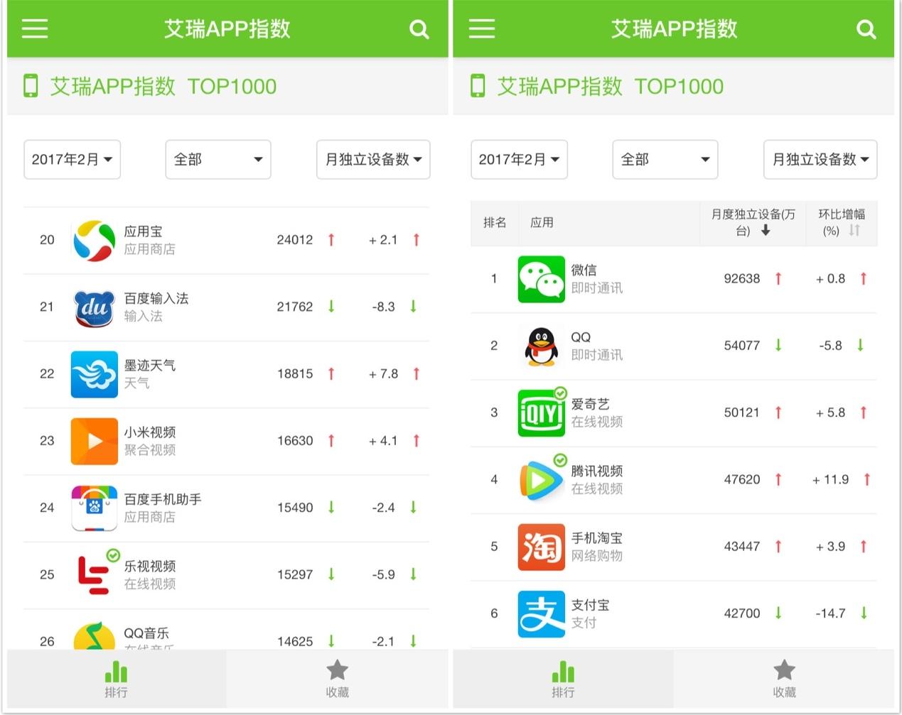 艾瑞APP指数:应用宝持续稳居安卓应用商店第一