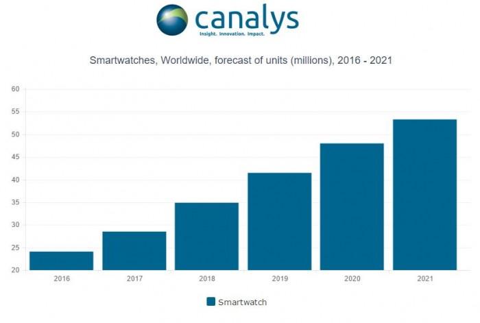 智能手表销量预计增长18% 传统手表行业面临困境