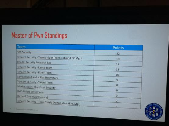 中国战队领跑Pwn2Own黑客大赛 360排名积分榜首