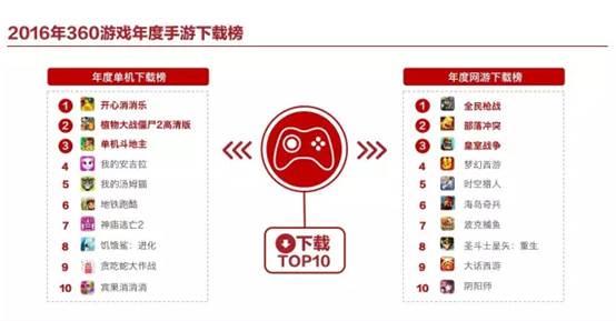 途游斗地主晋级360游戏年度手游畅销下载TOP双榜