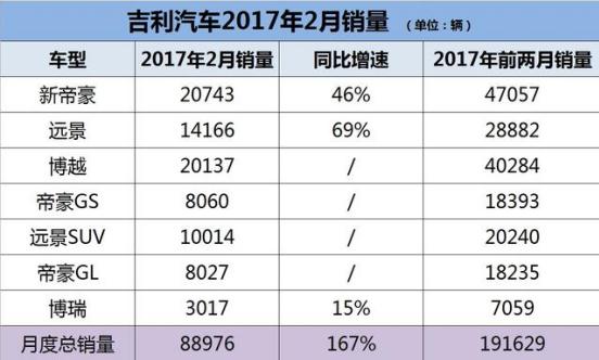 吉利汽车华北26城88店联动团购成功斩获5001台