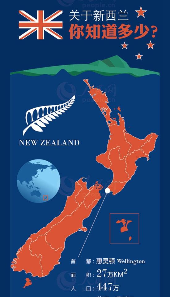 关于新西兰,你知道多少?