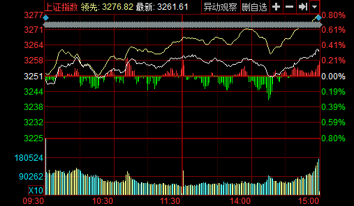 收盘:沪指涨0.35%站上5日线 贵州茅台又创新高