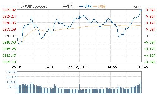 收盘:沪深三大股指收红 酿酒、煤炭等表现强势