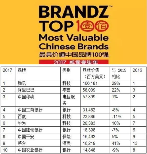"""茅台荣获BrandZ™2017最具价值中国品牌""""最高端中国品牌""""奖项"""