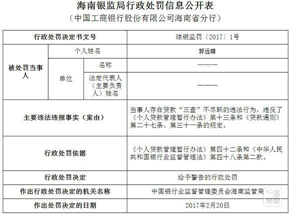"""海南银监局连罚3起贷款""""三查""""不尽职违法行为3名当事人被警告"""