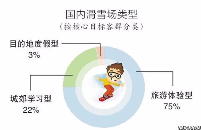 滑雪产业人才一将难求 黑龙江省雪场数量全国第一