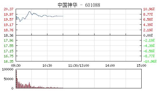 快讯:福建自贸区概念股活跃 厦门港务涨停