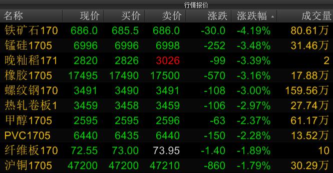 期货午盘丨黑色系金属重挫 铁矿石暴跌4.19%