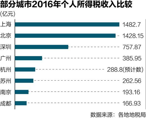 全国万亿个税北上广深贡献4成 北京上海均超千亿