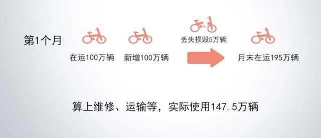 1个月5亿,共享单车还能烧多久